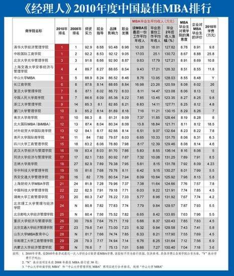 2019年中国mba排行榜_2019年全国MBA报考院校排行榜