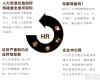 中国CEO人力资源战略研修班
