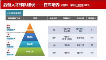 未来之路房地产国际课程