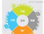 营销的理念与工具:4P、4C、4R